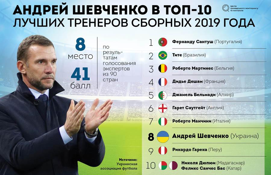 тренер Андрей Шевченко